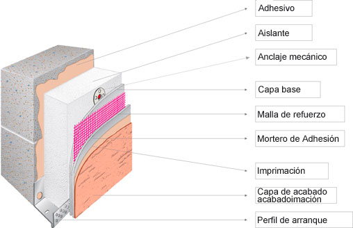 sistema sate aislamiento termico de fachadas